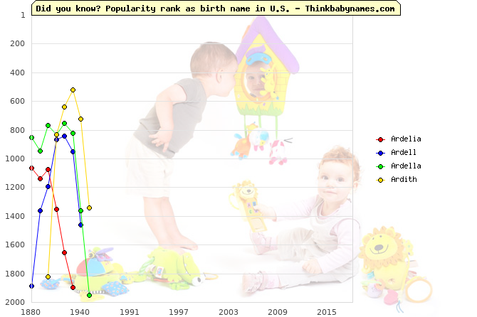 Top 2000 baby names ranking of Ardelia, Ardell, Ardella, Ardith in U.S.