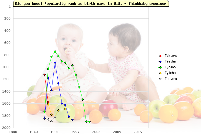 Top 2000 baby names ranking of Takisha, Tiesha, Tyesha, Tyisha, Tynisha in U.S.