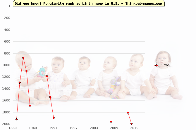 Top 1000 baby names ranking of Afton in U.S.
