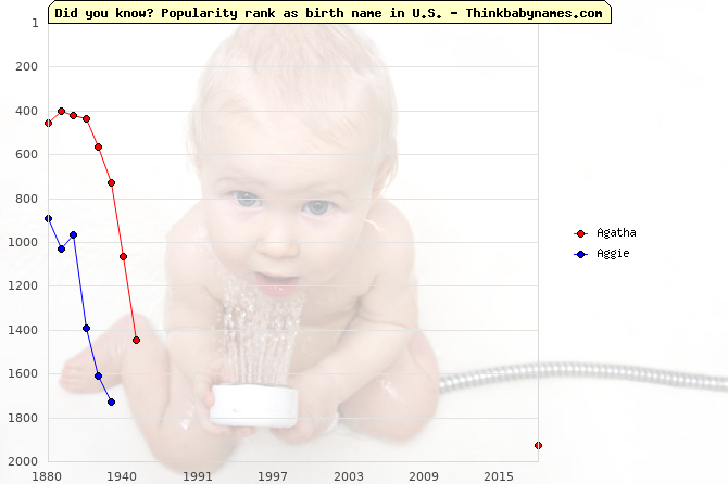 Top 2000 baby names ranking of Agatha, Aggie in U.S.
