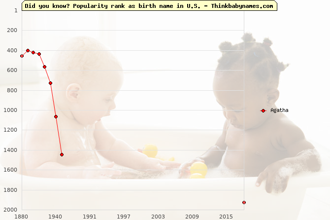 Top 2000 baby names ranking of Agatha name in U.S.