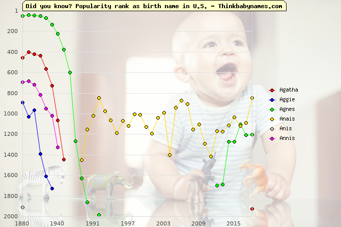 Top 2000 baby names ranking of Agatha, Aggie, Agnes, Anais, Anis, Annis in U.S.
