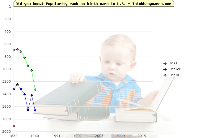 Top 2000 baby names ranking of Anis, Annice, Annis in U.S.