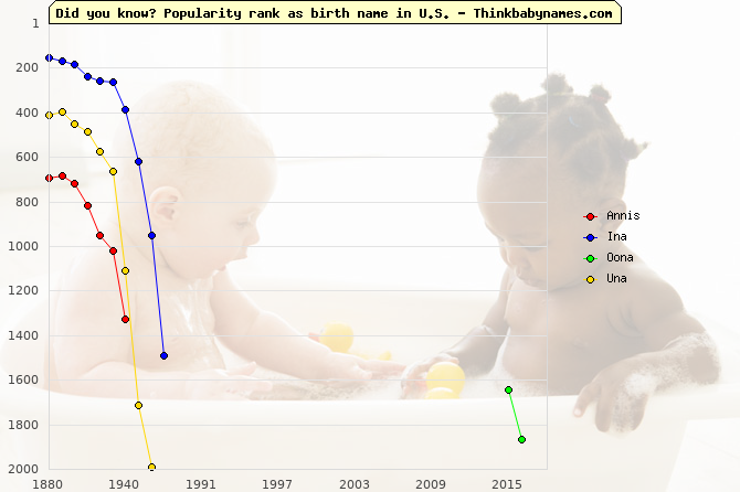 Top 2000 baby names ranking of Annis, Ina, Oona, Una in U.S.