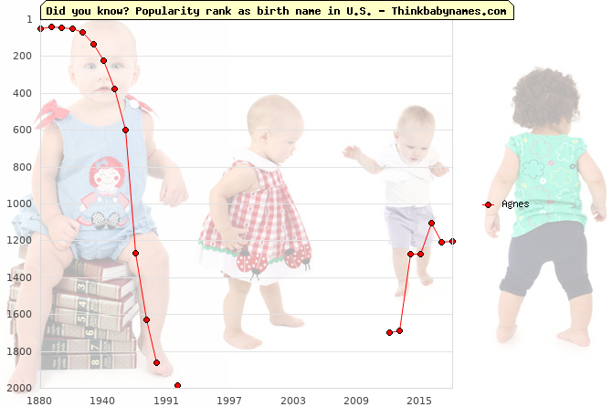 Top 2000 baby names ranking of Agnes in U.S.