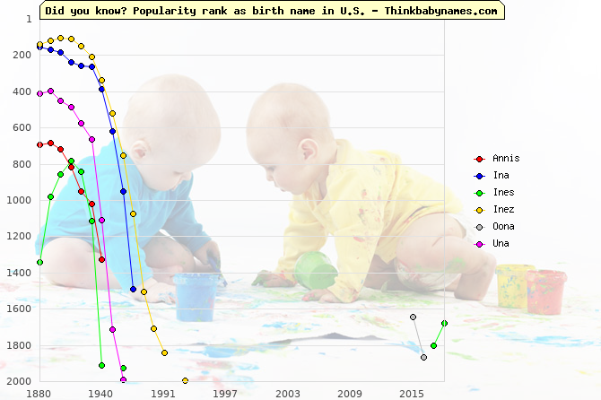 Top 2000 baby names ranking of Annis, Ina, Ines, Inez, Oona, Una in U.S.