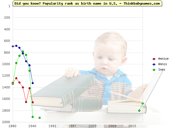 Top 2000 baby names ranking of Annice, Annis, Ines in U.S.