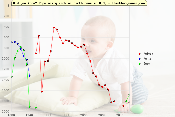 Top 2000 baby names ranking of Anissa, Annis, Ines in U.S.