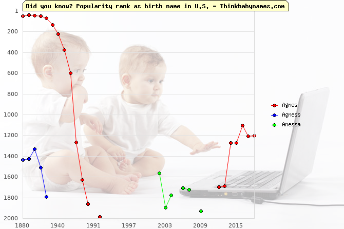 Top 2000 baby names ranking of Agnes, Agness, Anessa in U.S.