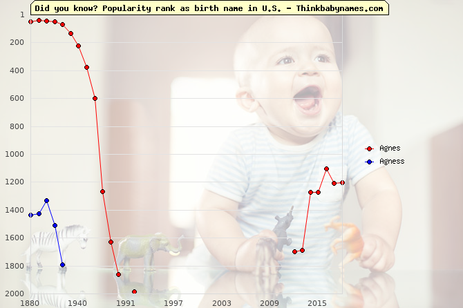 Top 2000 baby names ranking of Agnes, Agness in U.S.
