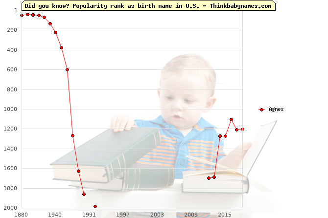 Top 1000 baby names ranking of Agnes in U.S.