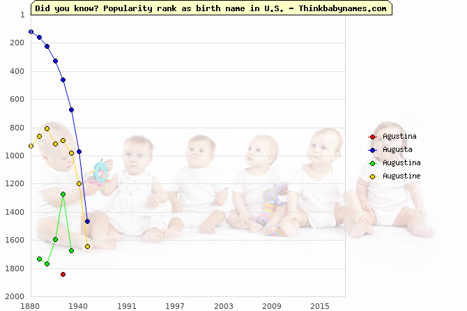 Top 2000 baby names ranking of Agustina, Augusta, Augustina, Augustine in U.S.