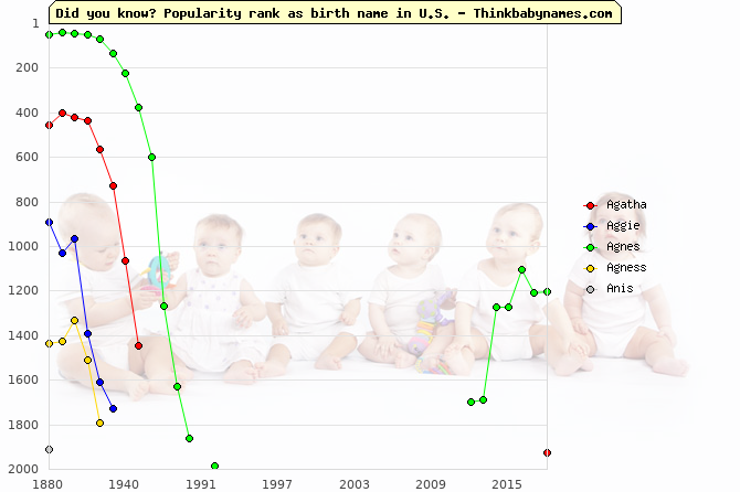 Top 2000 baby names ranking of Agatha, Aggie, Agnes, Agness, Anis in U.S.