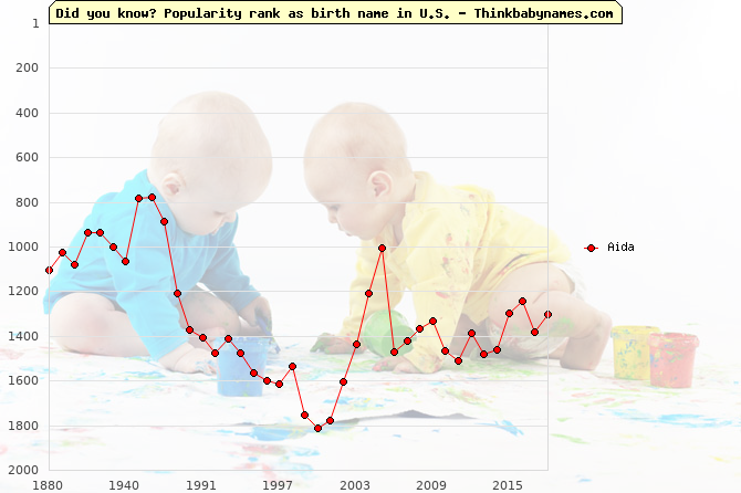 Top 2000 baby names ranking of Aida name in U.S.