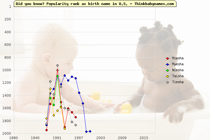 Top 2000 baby names ranking of Miesha, Myesha, Niesha, Taisha, Tiesha in U.S.