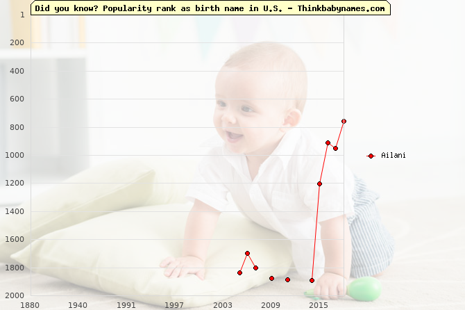 Top 2000 baby names ranking of Ailani name in U.S.