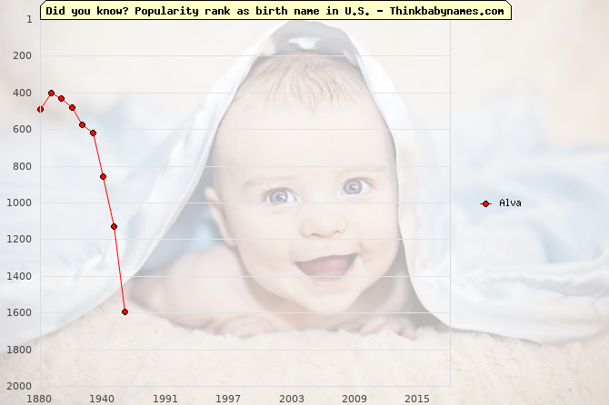 Top 2000 baby names ranking of Alva in U.S.