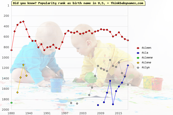 Top 2000 baby names ranking of Aileen, Aila, Aileene, Ailene, Ailyn in U.S.