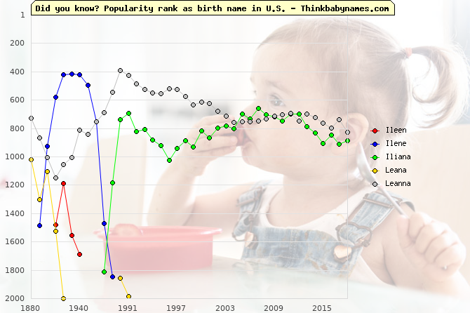 Top 2000 baby names ranking of Ileen, Ilene, Iliana, Leana, Leanna in U.S.