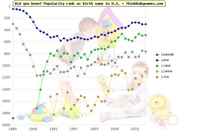 Top 2000 baby names ranking of Leannah, Lena, Liana, Lianna, Lina in U.S.