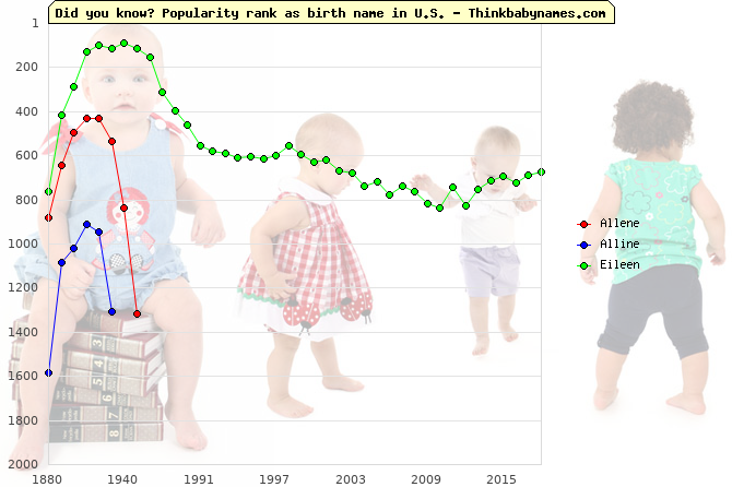 Top 2000 baby names ranking of Allene, Alline, Eileen in U.S.