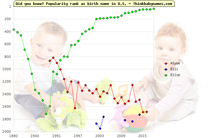 Top 2000 baby names ranking of Alyse, Elli, Ellie in U.S.