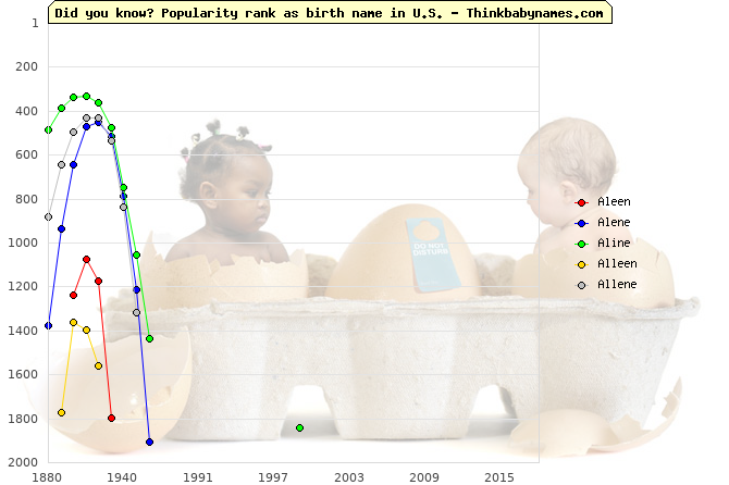Top 2000 baby names ranking of Aleen, Alene, Aline, Alleen, Allene in U.S.