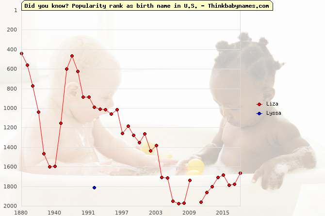 Top 2000 baby names ranking of Liza, Lyssa in U.S.