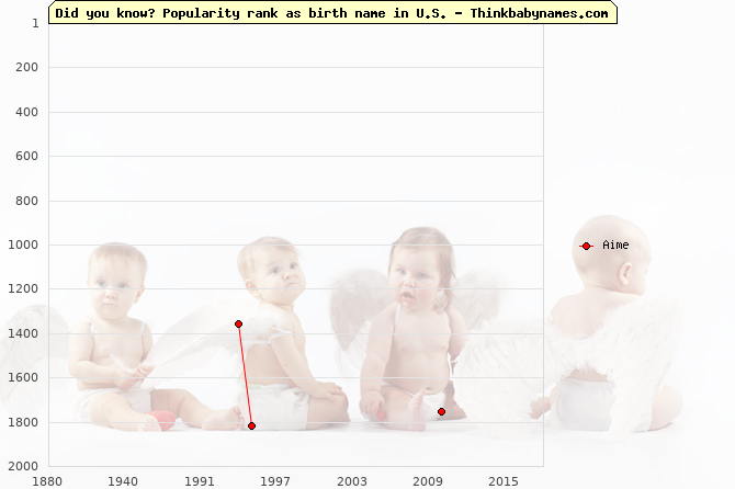 Top 2000 baby names ranking of Aime name in U.S.