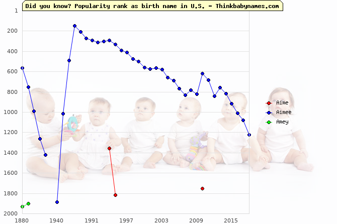 Top 2000 baby names ranking of Aime, Aimee, Amey in U.S.