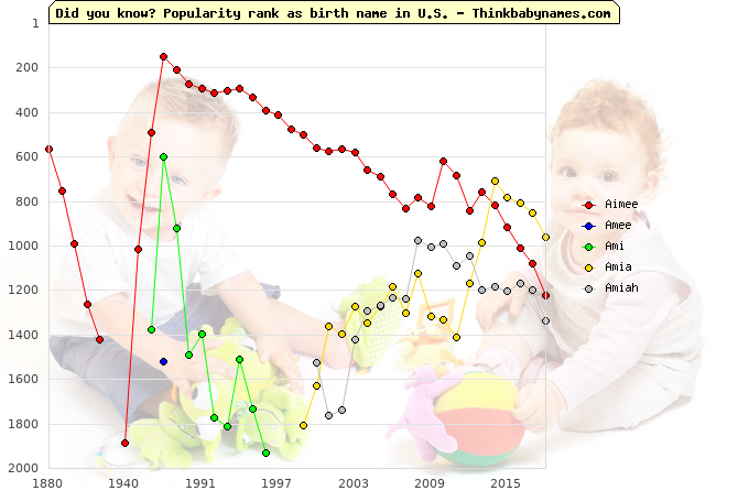 Top 2000 baby names ranking of Aimee, Amee, Ami, Amia, Amiah in U.S.