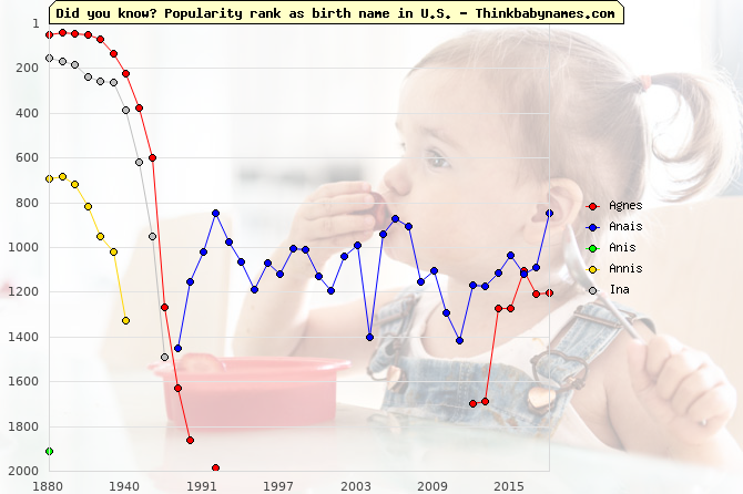 Top 2000 baby names ranking of Agnes, Anais, Anis, Annis, Ina in U.S.