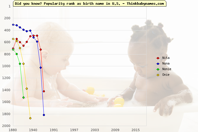 Top 2000 baby names ranking of Nita, Nona, Nonie, Onie in U.S.
