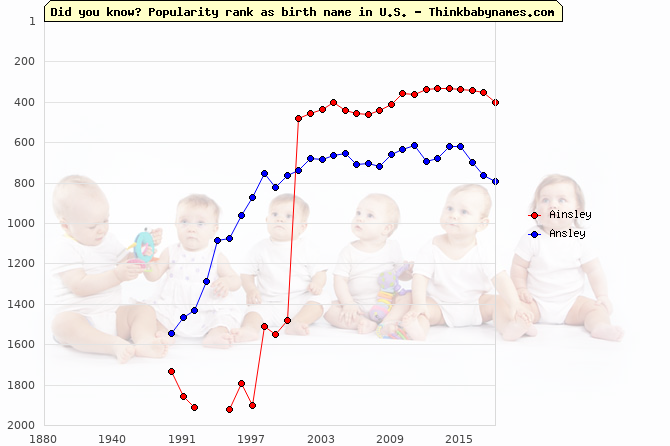 Top 2000 baby names ranking of Ainsley, Ansley in U.S.