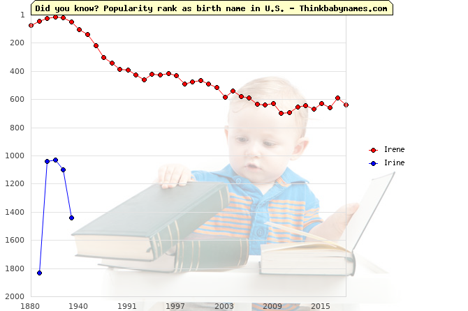 Top 2000 baby names ranking of Irene, Irine in U.S.