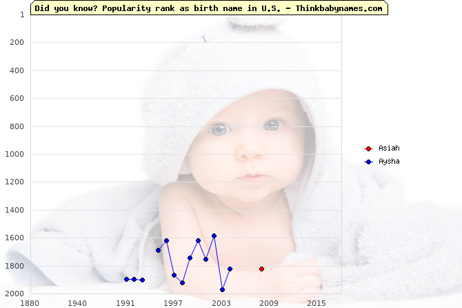 Top 2000 baby names ranking of Asiah, Aysha in U.S.