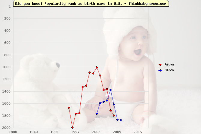 Top 2000 baby names ranking of Aidan, Aiden in U.S.