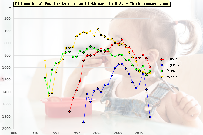 Top 1000 baby names ranking of Aiyana, Aiyanna, Ayana, Ayanna in U.S.