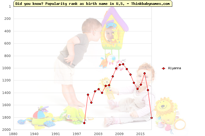 Top 2000 baby names ranking of Aiyanna name in U.S.
