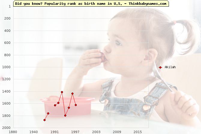 Top 2000 baby names ranking of Akilah in U.S.