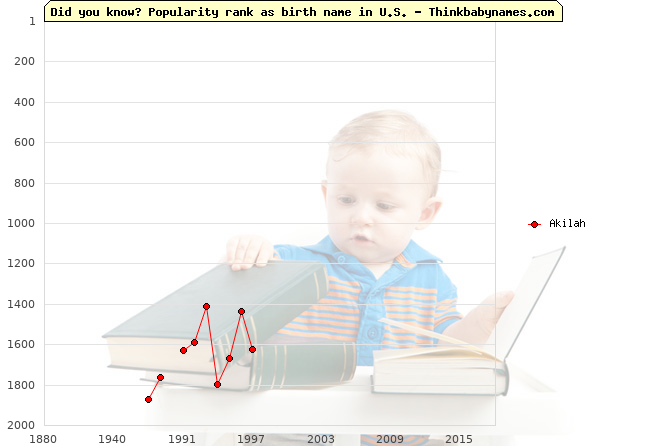 Top 1000 baby names ranking of Akilah name in U.S.