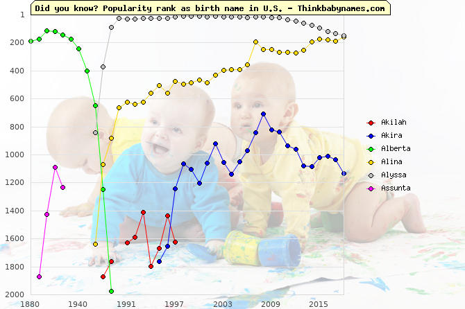 Top 2000 baby names ranking of Light names: Akilah, Akira, Alberta, Alina, Alyssa, Assunta