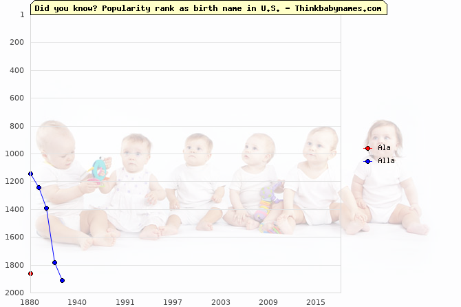 Top 2000 baby names ranking of Ala, Alla in U.S.