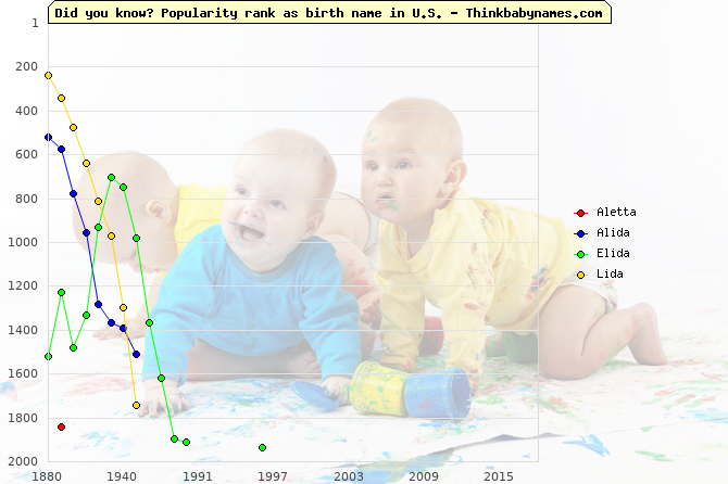 Top 2000 baby names ranking of Aletta, Alida, Elida, Lida in U.S.