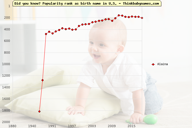 Top 2000 baby names ranking of Alaina name in U.S.