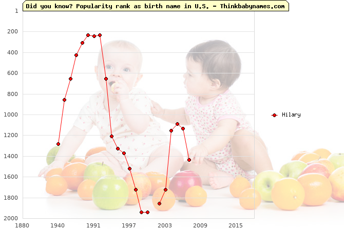 Top 2000 baby names ranking of Hilary in U.S.