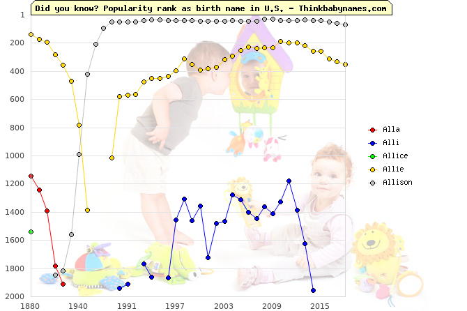Top 2000 baby names ranking of Alla, Alli, Allice, Allie, Allison in U.S.
