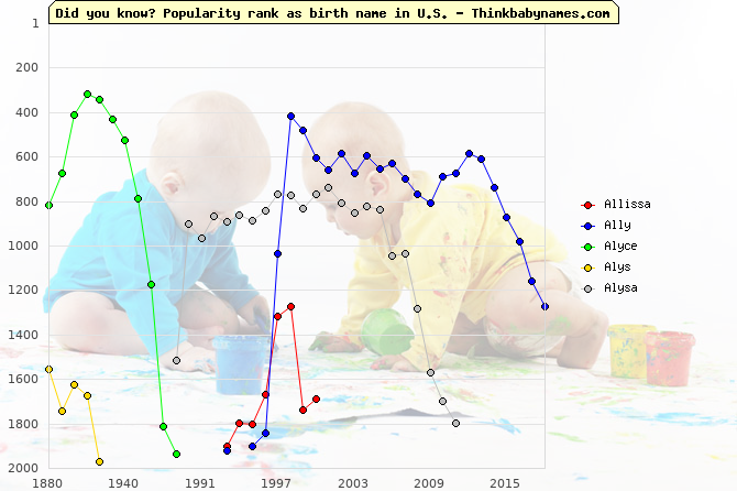 Top 2000 baby names ranking of Allissa, Ally, Alyce, Alys, Alysa in U.S.