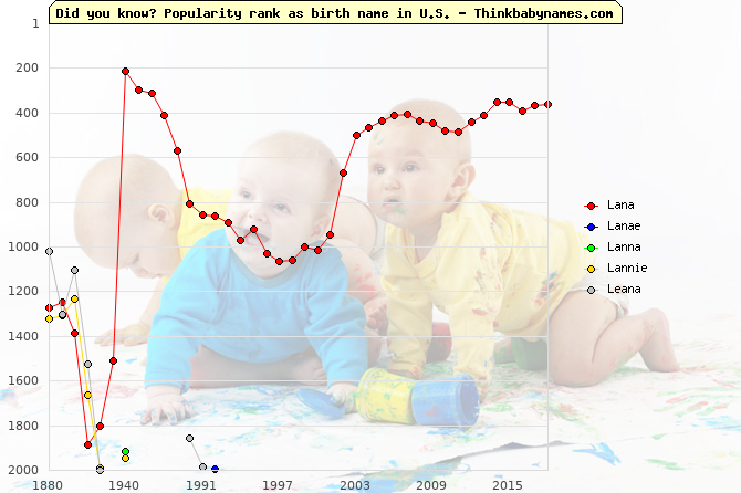 Top 2000 baby names ranking of Lana, Lanae, Lanna, Lannie, Leana in U.S.