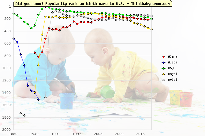 Top 1000 baby names ranking of Little names: Alana, Alida, Amy, Angel, Ariel